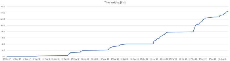 black-book-time-writing-graph